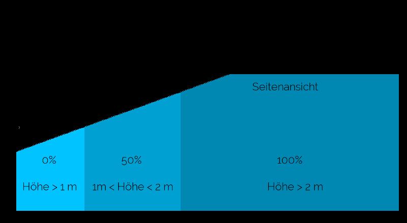 Wohnflächenberechnung bei Dachschrägen