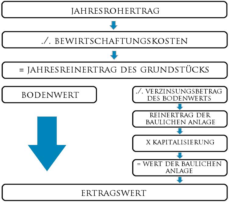 Immobilienbewertung: Das Ertragsvertverfahren