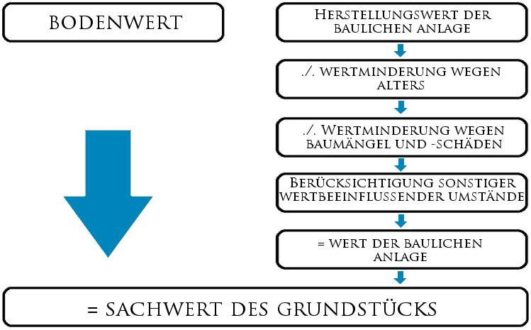 Immobilienbewertung: Das Sachwertverfahren
