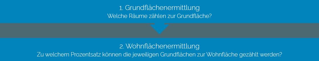 Wohnflächenermittlung WoFlV - 2 Schritte