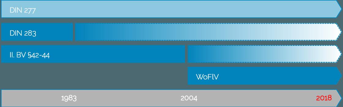 Die wichtigsten Verordnungen - WoFlV, II.BV, DIN277, DIN283