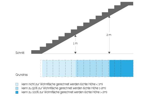 Die Anrechenbarkeit von Wohnflächen unter Treppen