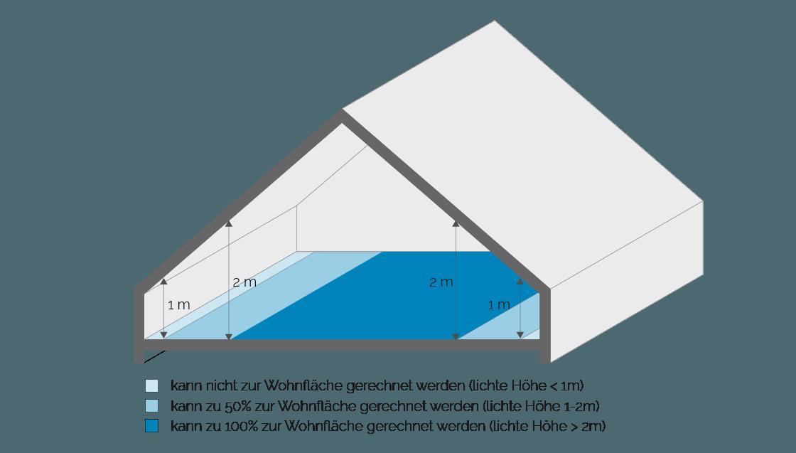 Anrechnung von Flächen unter Dachschrägen nach der WoFlV