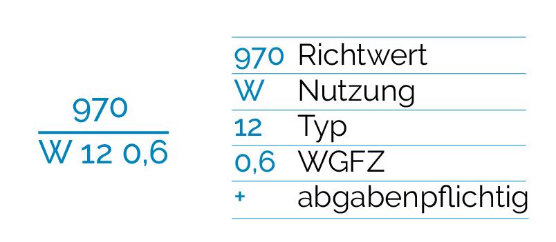 Legende der Bodenrichtwertkarte Stuttgart